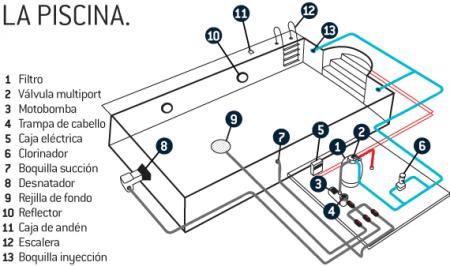 piscinas-multiforma-consejos-para-montar-tu-piscina-on-line